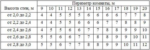 skolko_rulonov_oboev_nuzhno_na_komnatu_01