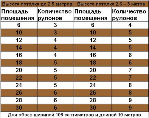 skolko_rulonov_oboev_nuzhno_na_komnatu_03